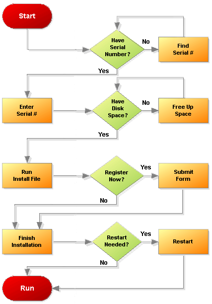 Software Development Flowchart Create A Flowchart